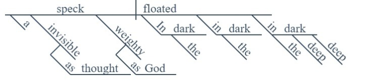 Stuff of Stars in the dark diagram